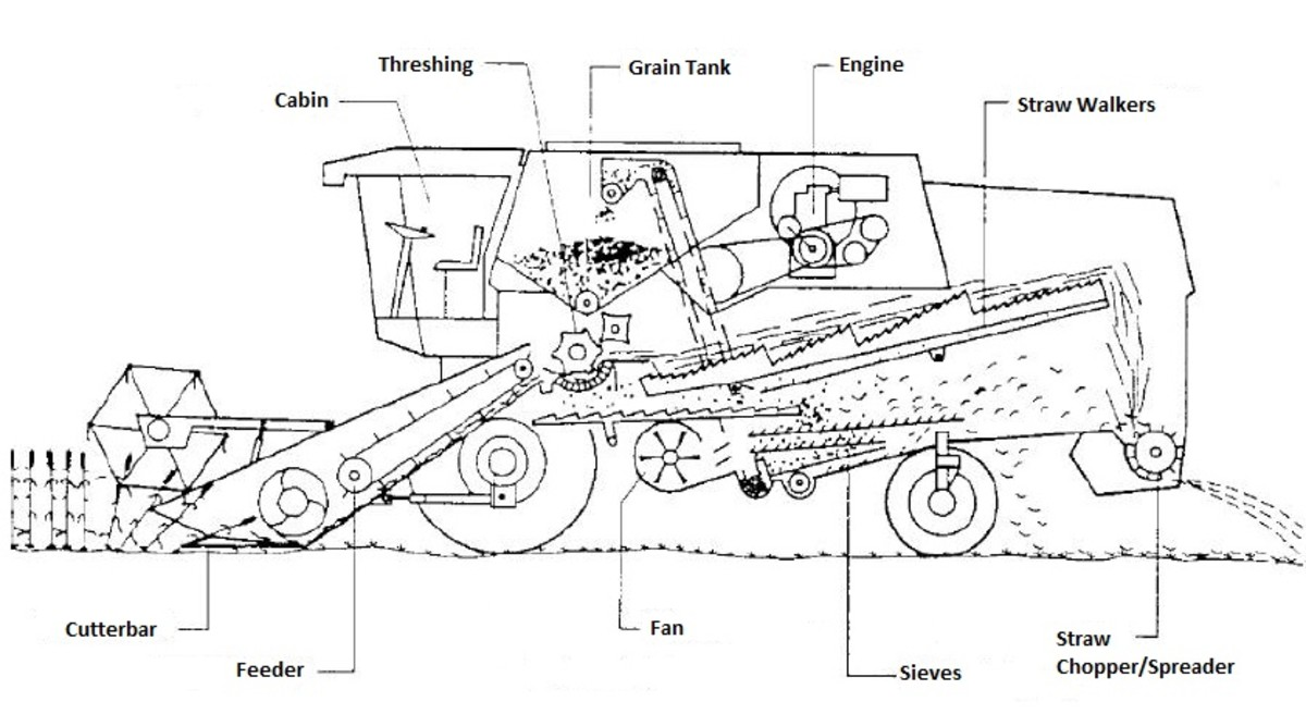 Parts Of A John Deere Combine Harvester Diagram : Self propelled straw walker combine harvesters function