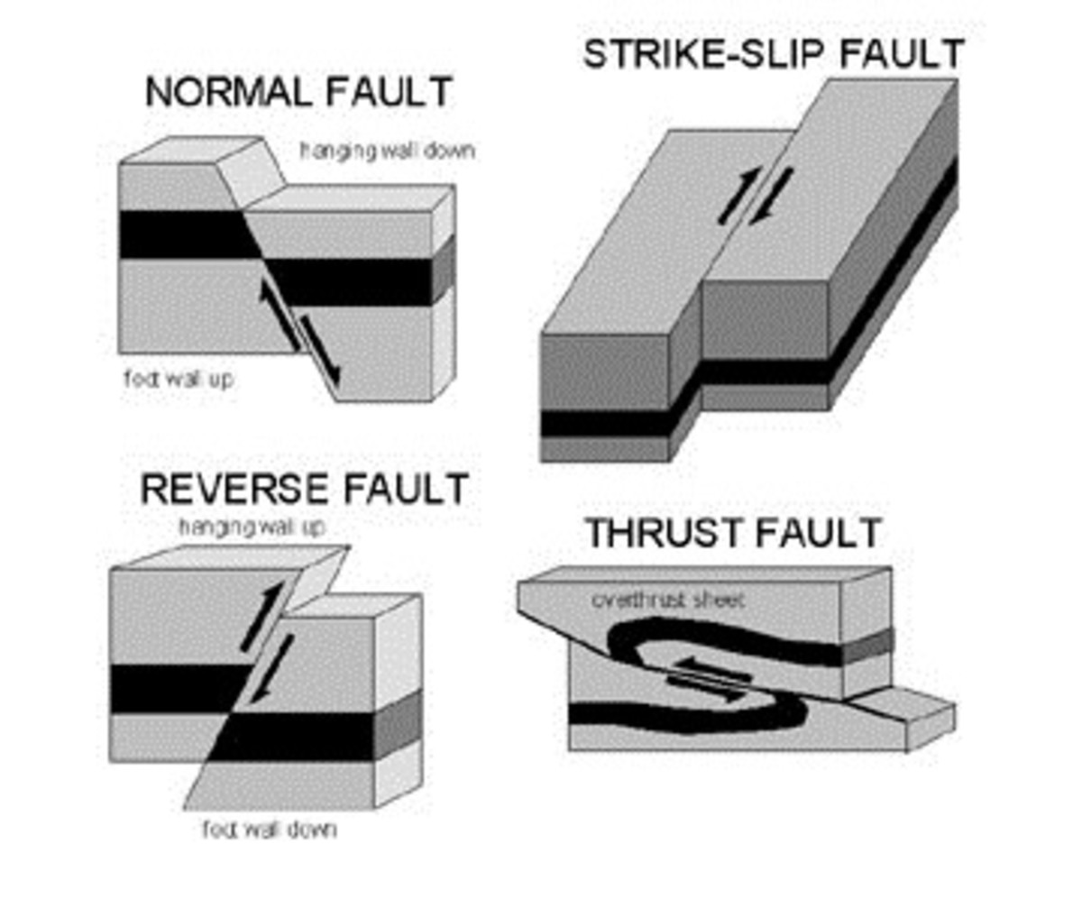The different types of faults.