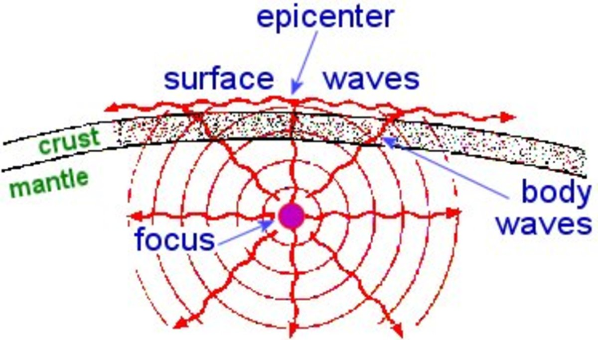 Focus is below the surface of the earth and epicentre is on the surface of the earth