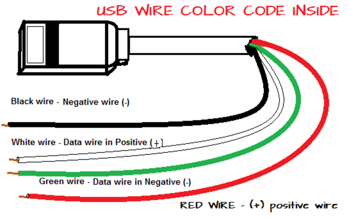 USB wire cable of red, black, white and green wire combination.