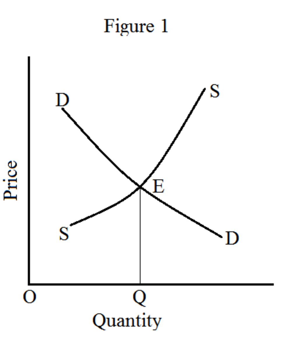Static and Dynamic Equilibrium