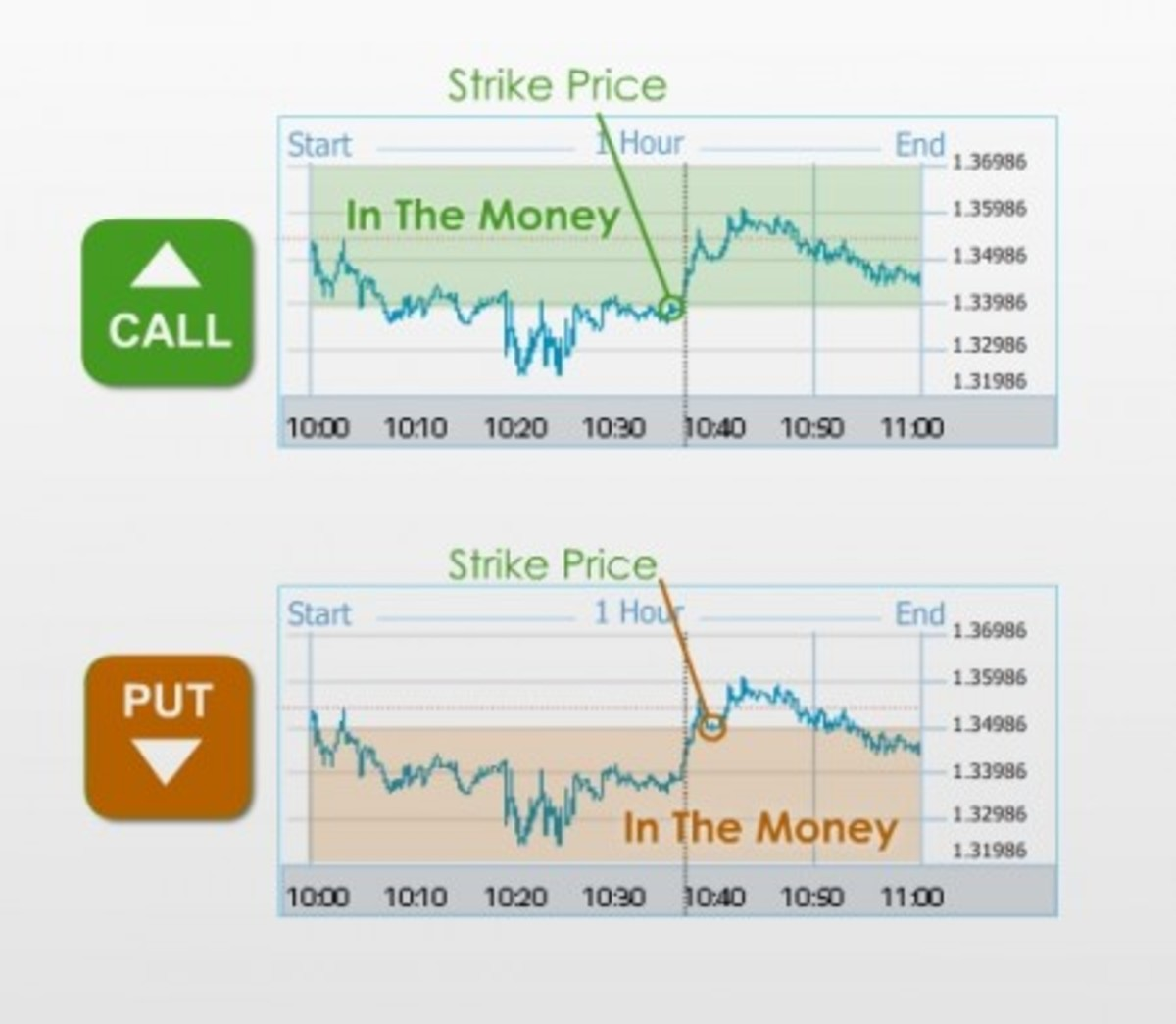 Binary Options Trading 101 for Beginners