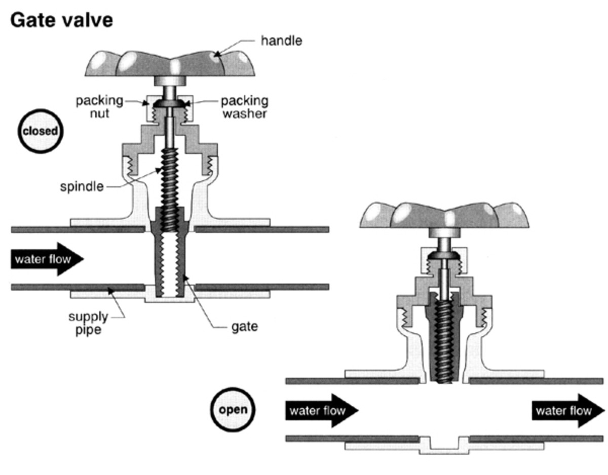 Gate Valve - a view of how they work!