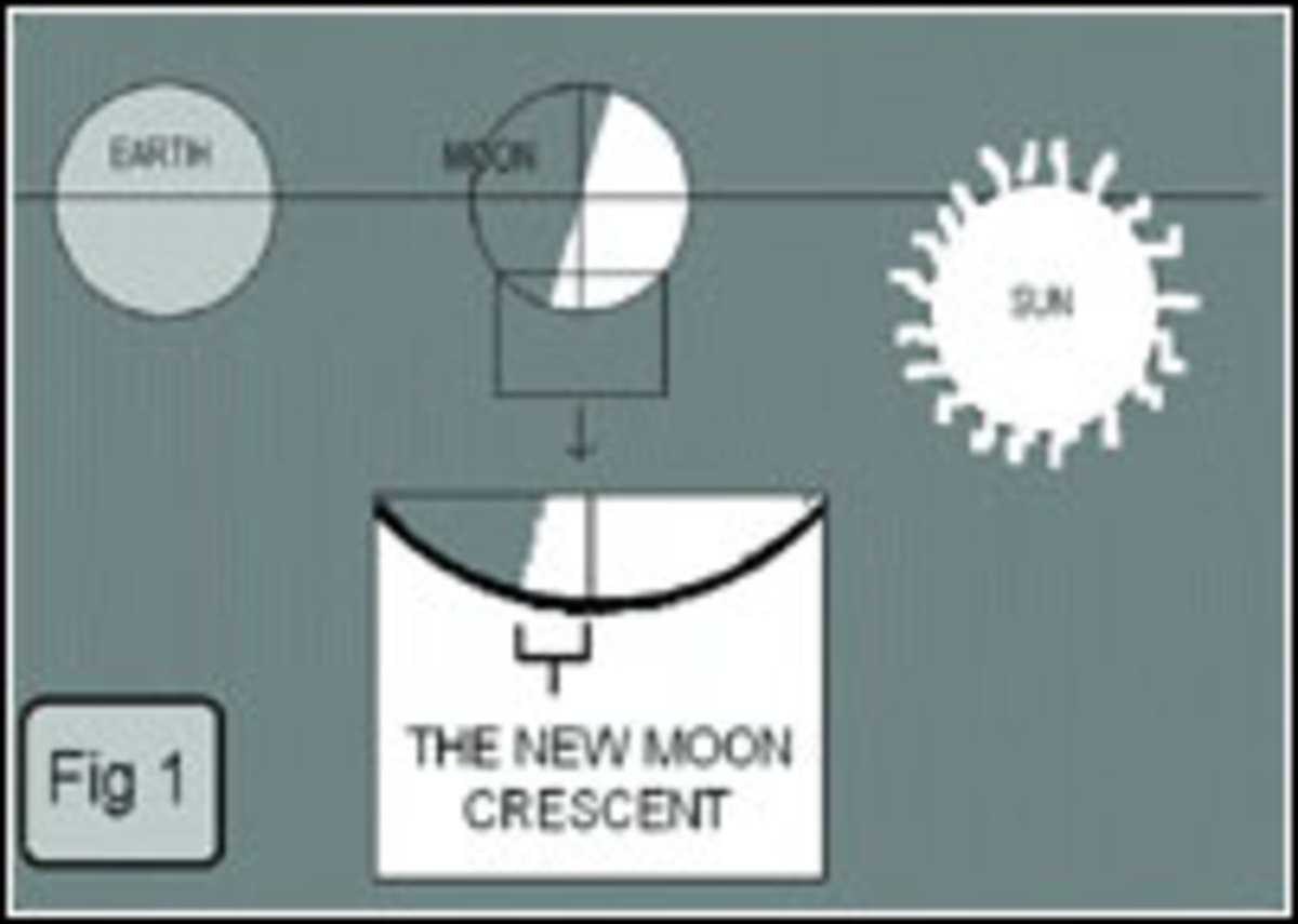 How To Sight The New Moon Crescent?