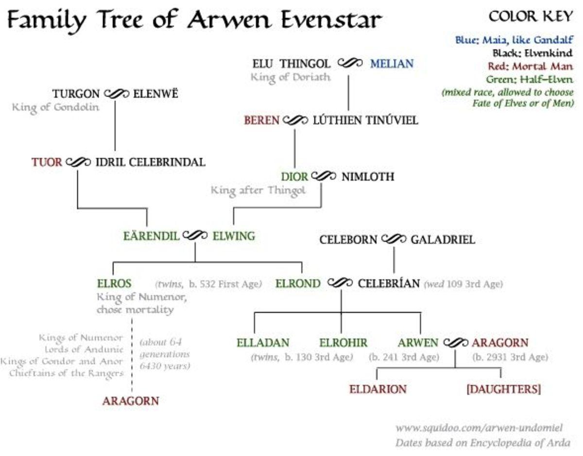 arwen-undomiel