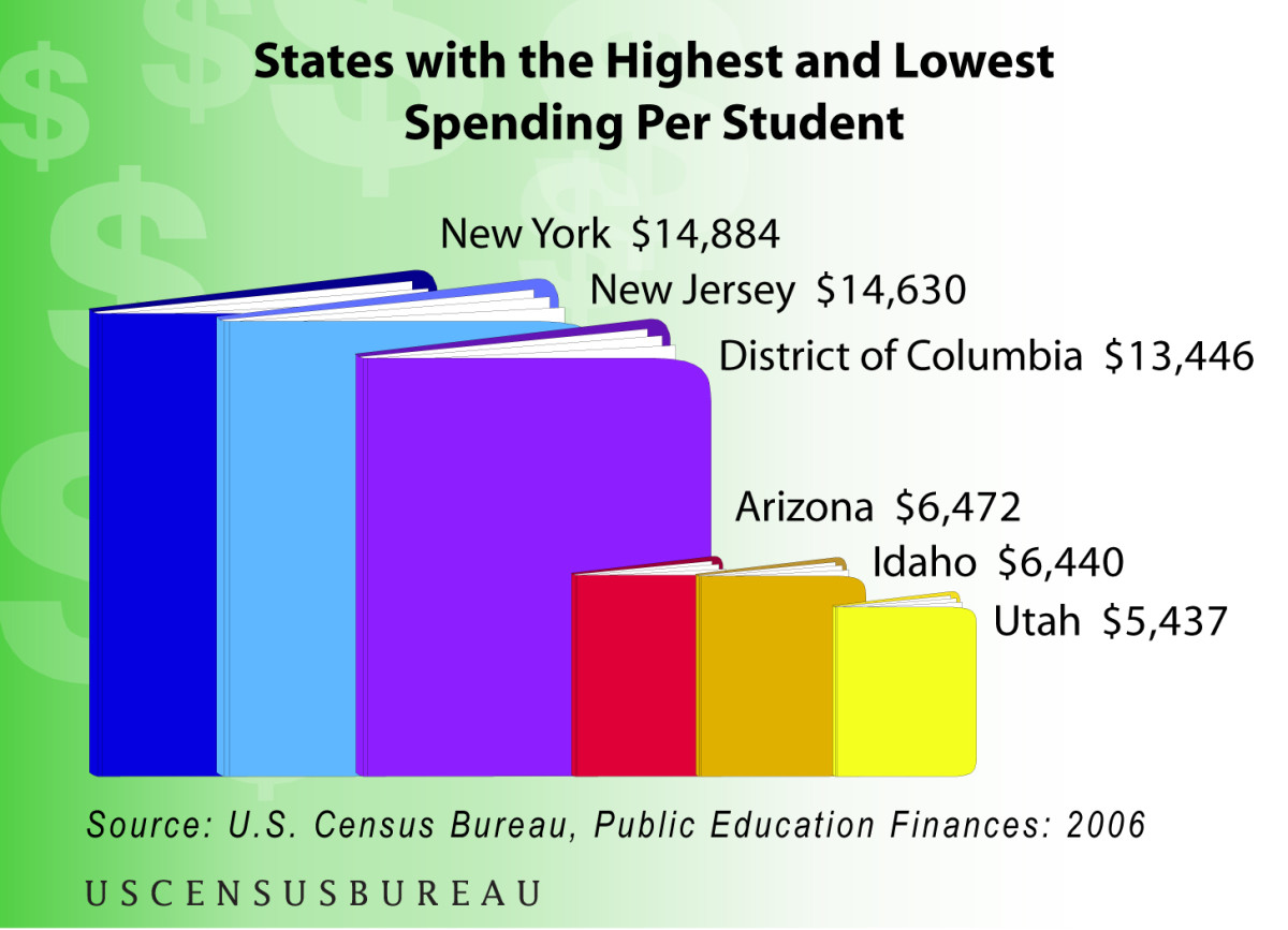 PUBLIC SCHOOL SPENDING DOES NOT EQUATE TO BETTER RESULTS