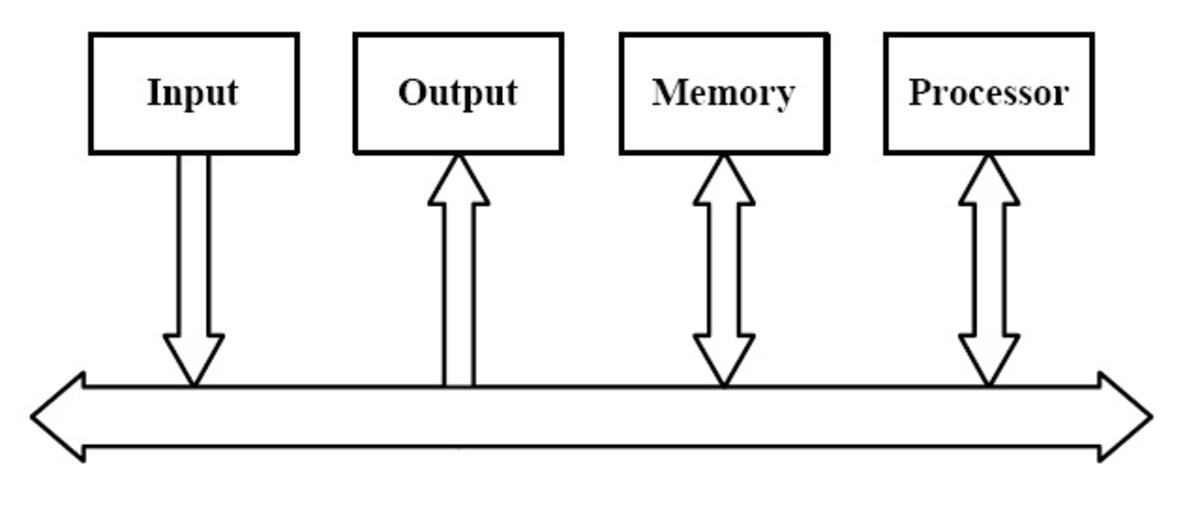 computer-bus-structure