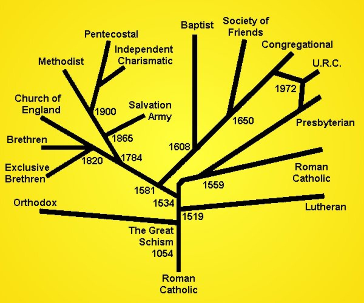TREE OF DENOMINATIONS
