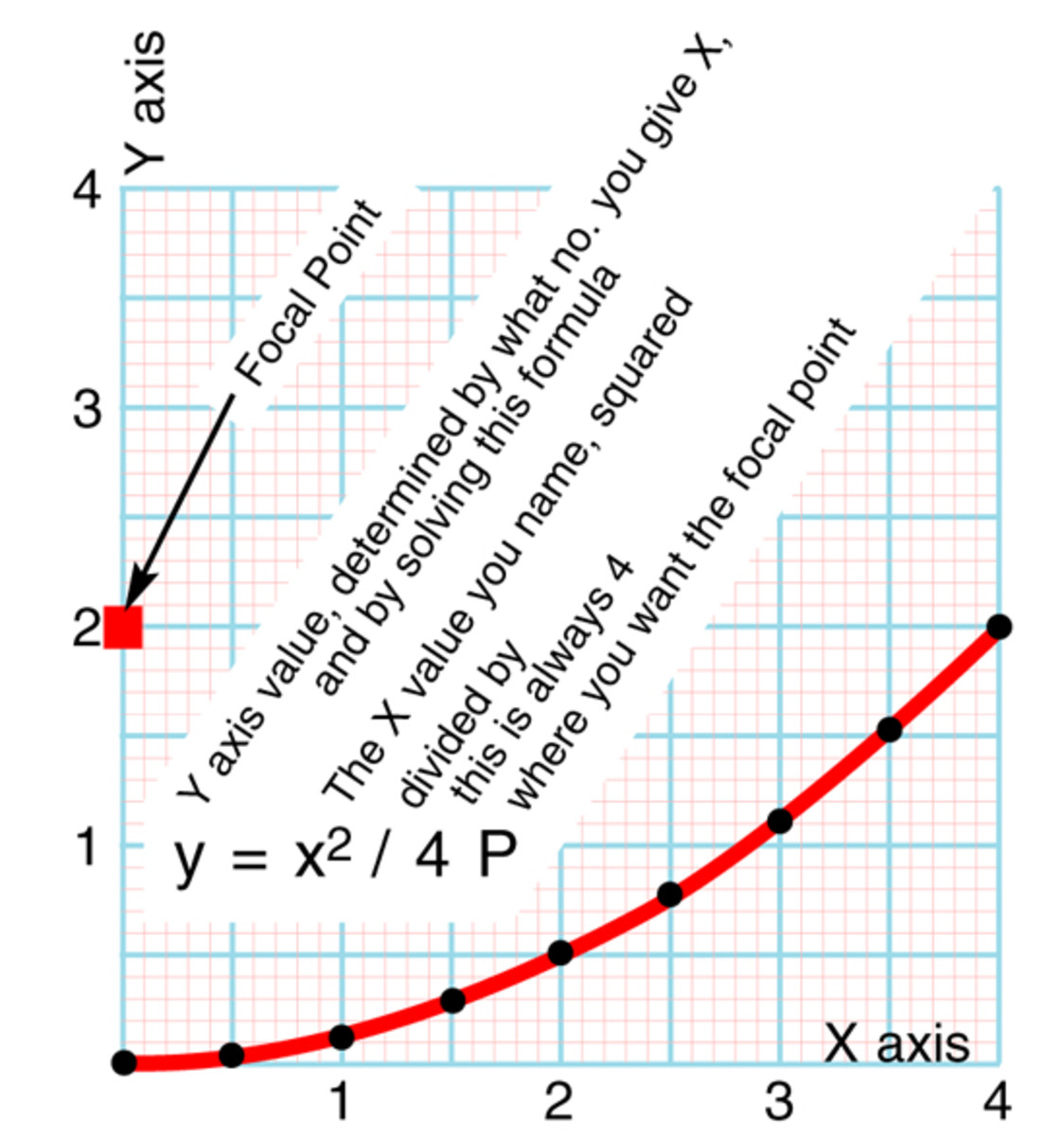 Figure 3 - Plotting a Parabola