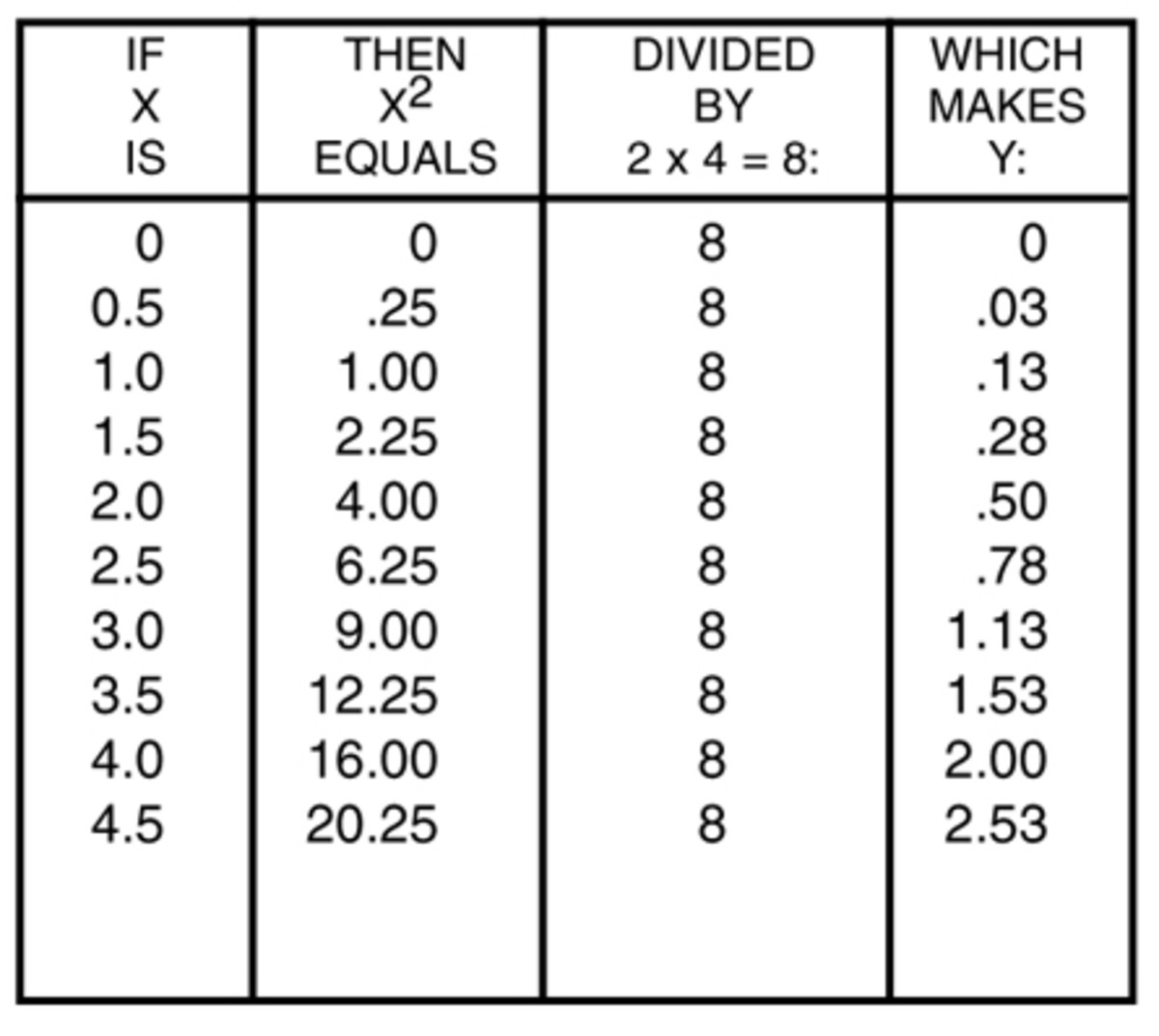 Figure 4 - Parabolic Equation Solution Table