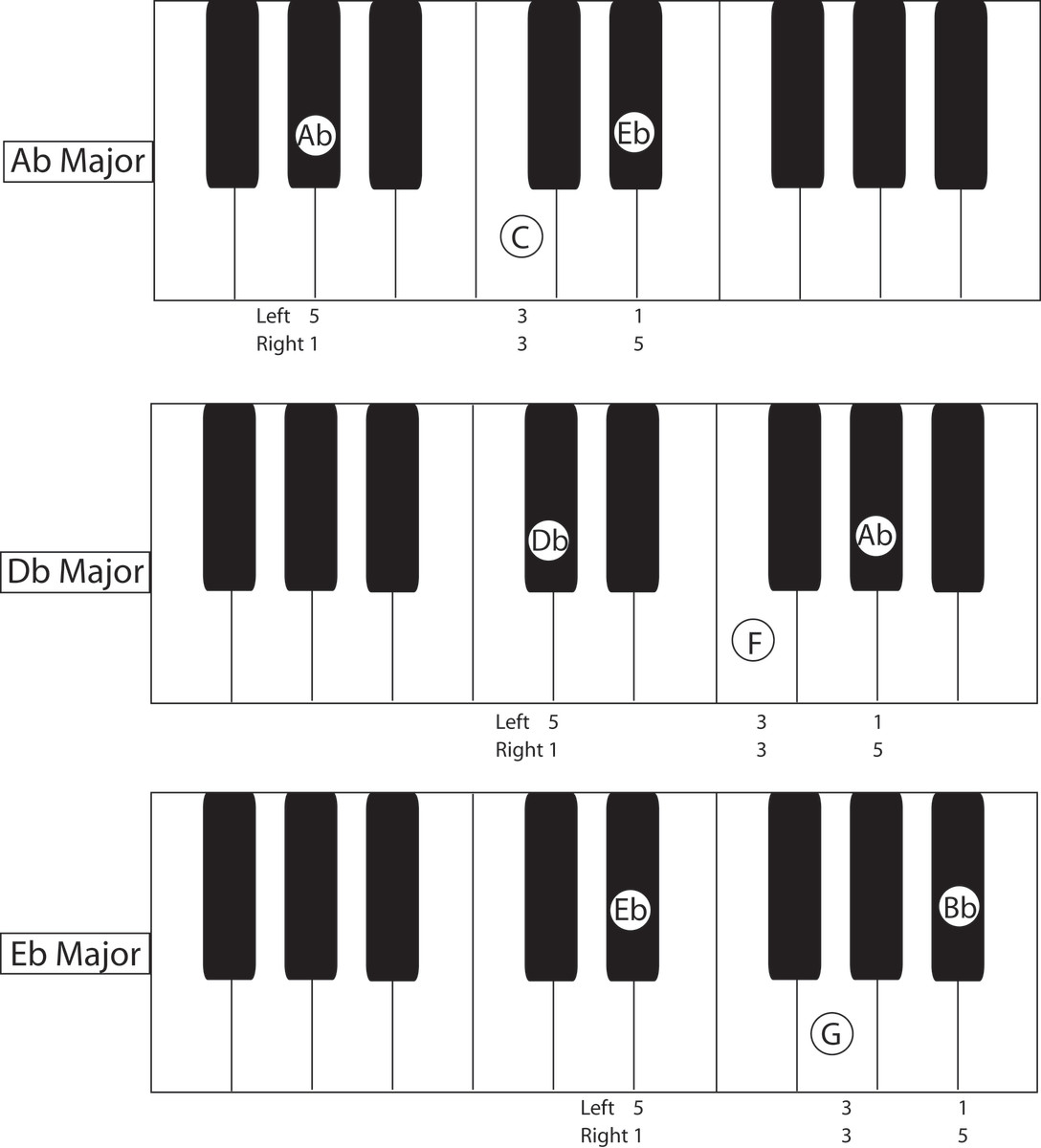 how-to-play-rhythm-piano-and-be-like-the-cool-guitarists