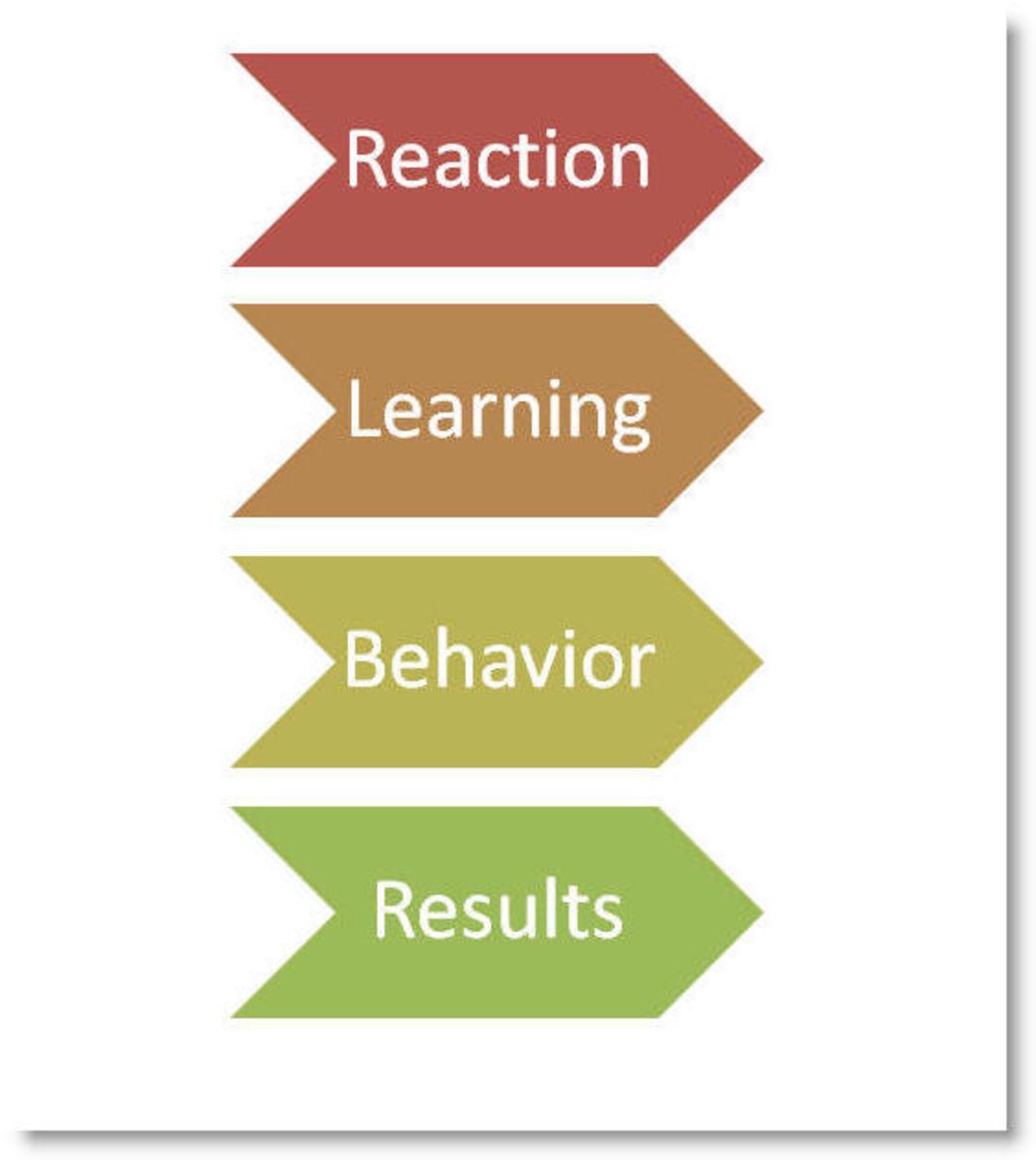 how-to-evaluate-a-training-program