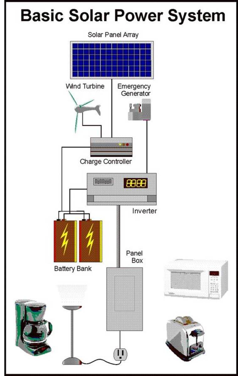 Solar Pv Systems Backup Power Ups Systems: Get Off The Grid Now #1: Build Your Own Expandable Solar