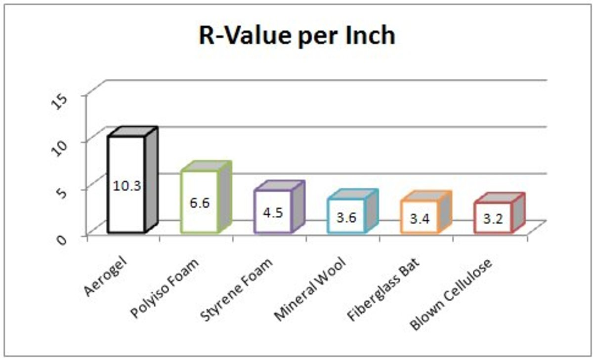 R-Values by Insulator. Graph by author.