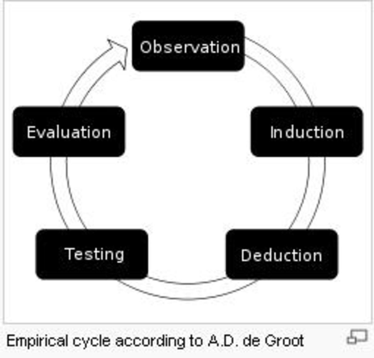empirical research source-wikipedia