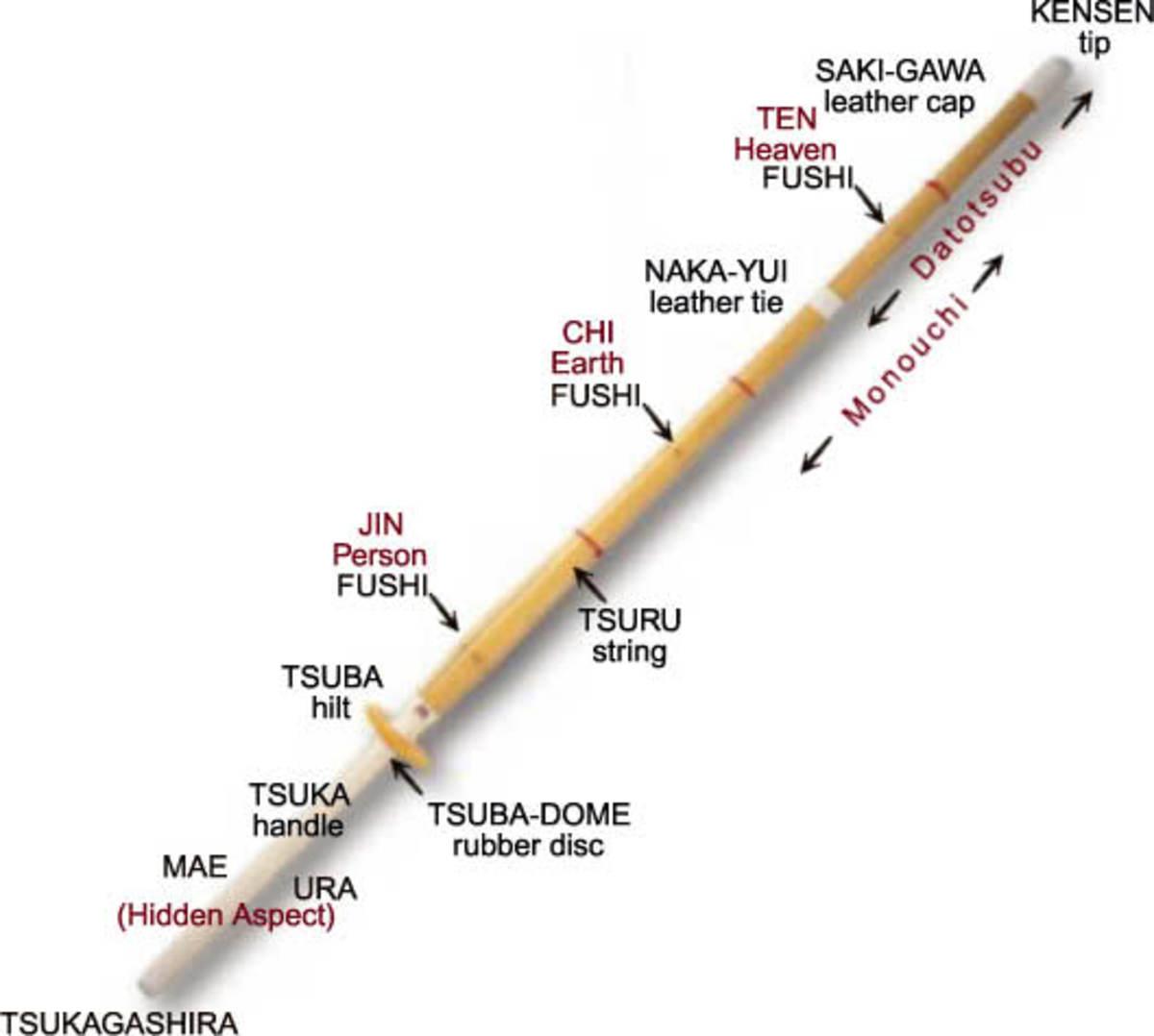 Shinai, kendo bamboo sword, parts