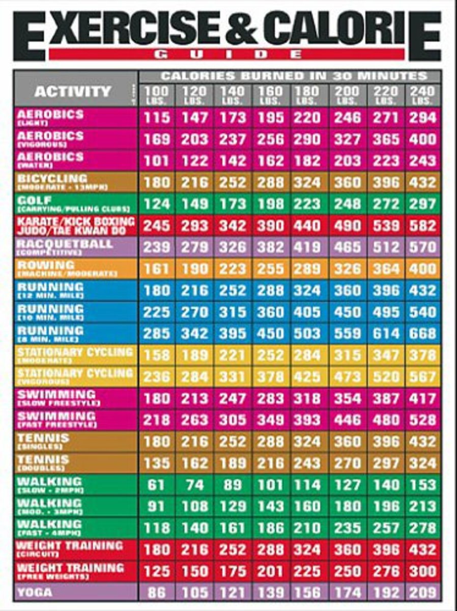 Colorful Exercise and Calorie Poster showcasing the amount of calories burned per each activity in a chart form by body weight