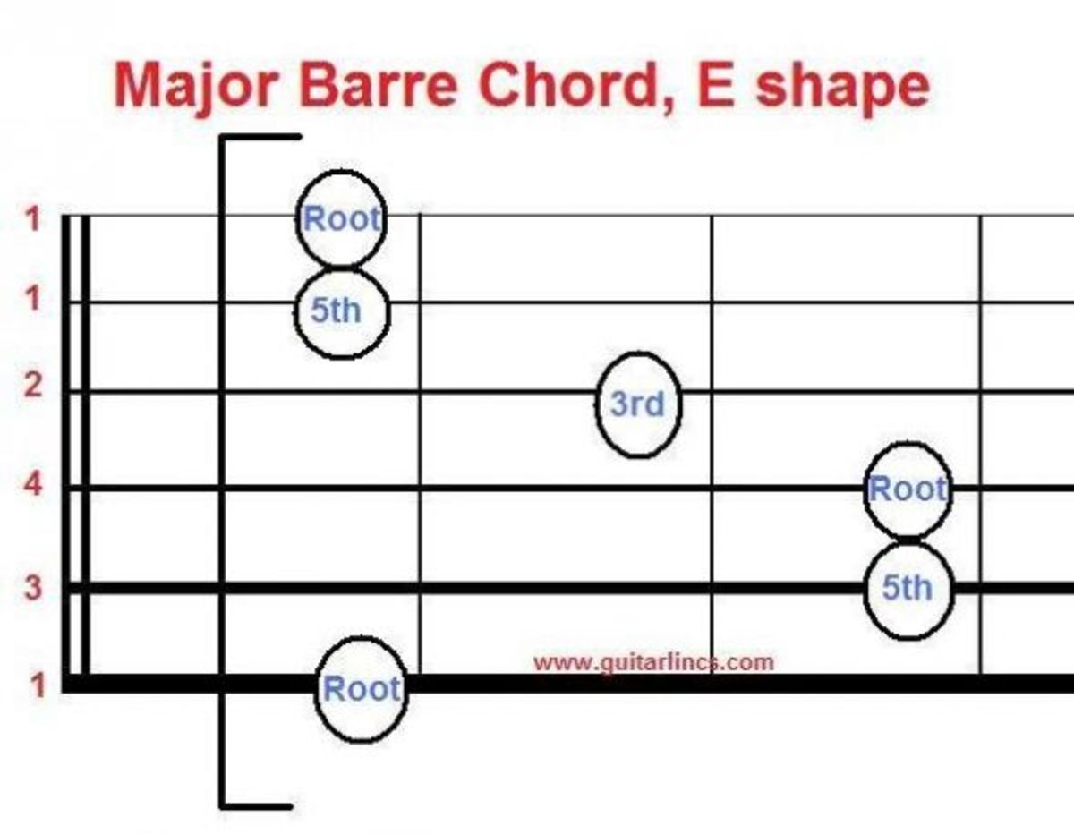 Moveable major barre chord - barre at fret 1 gives F chord