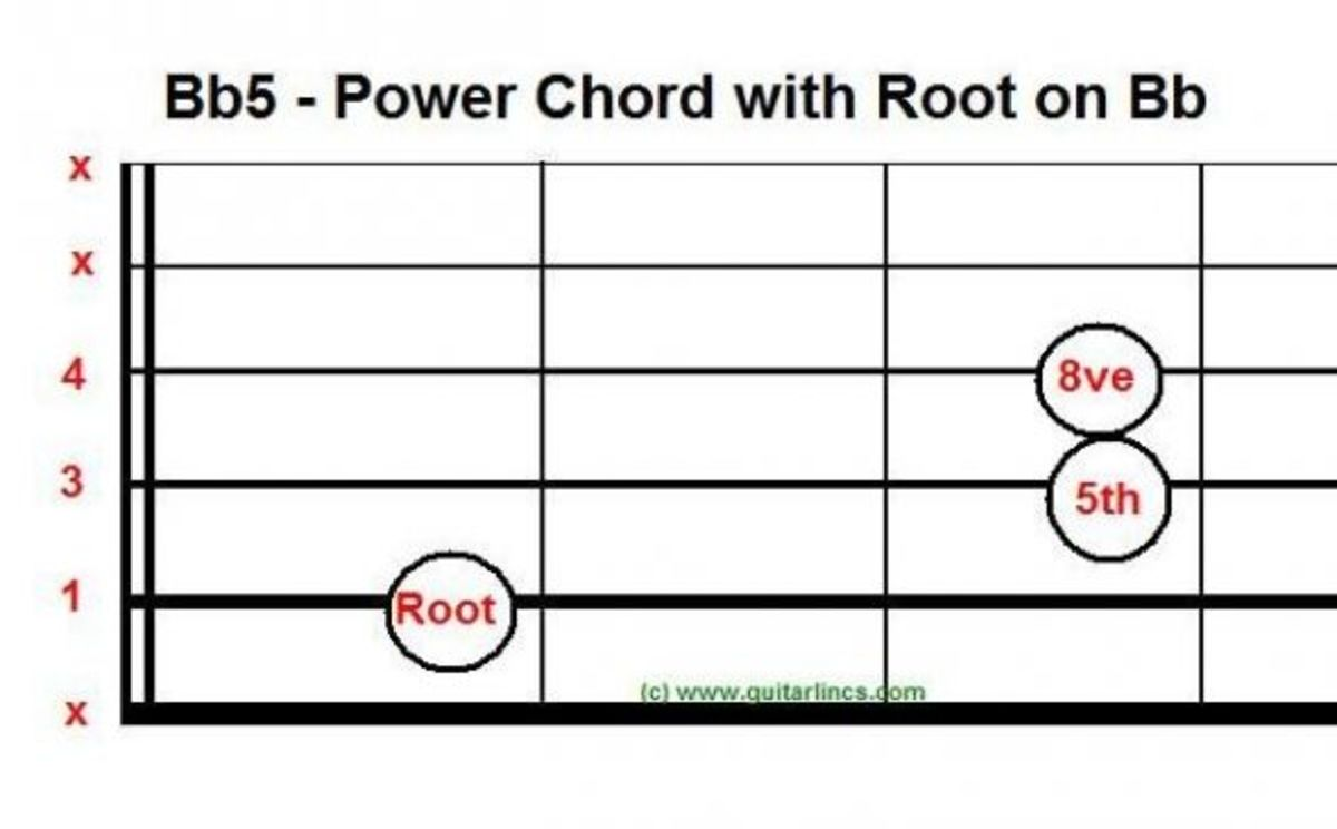 Power chord, movable, root on string 5