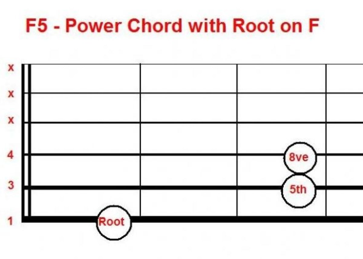 Power chord, movable, root on string 6