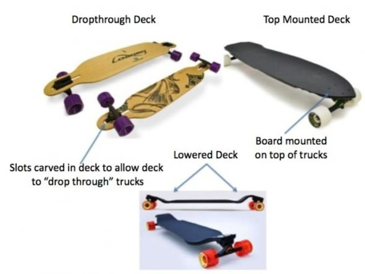 difference between dropthrough and top mounted longboards