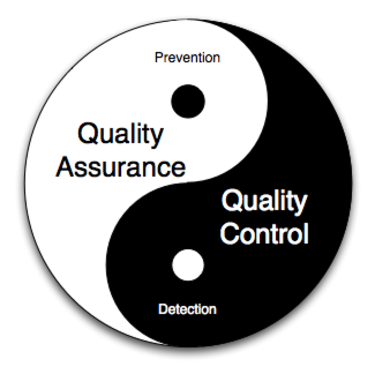 Difference between Software Quality Assurance and Quality Control ...