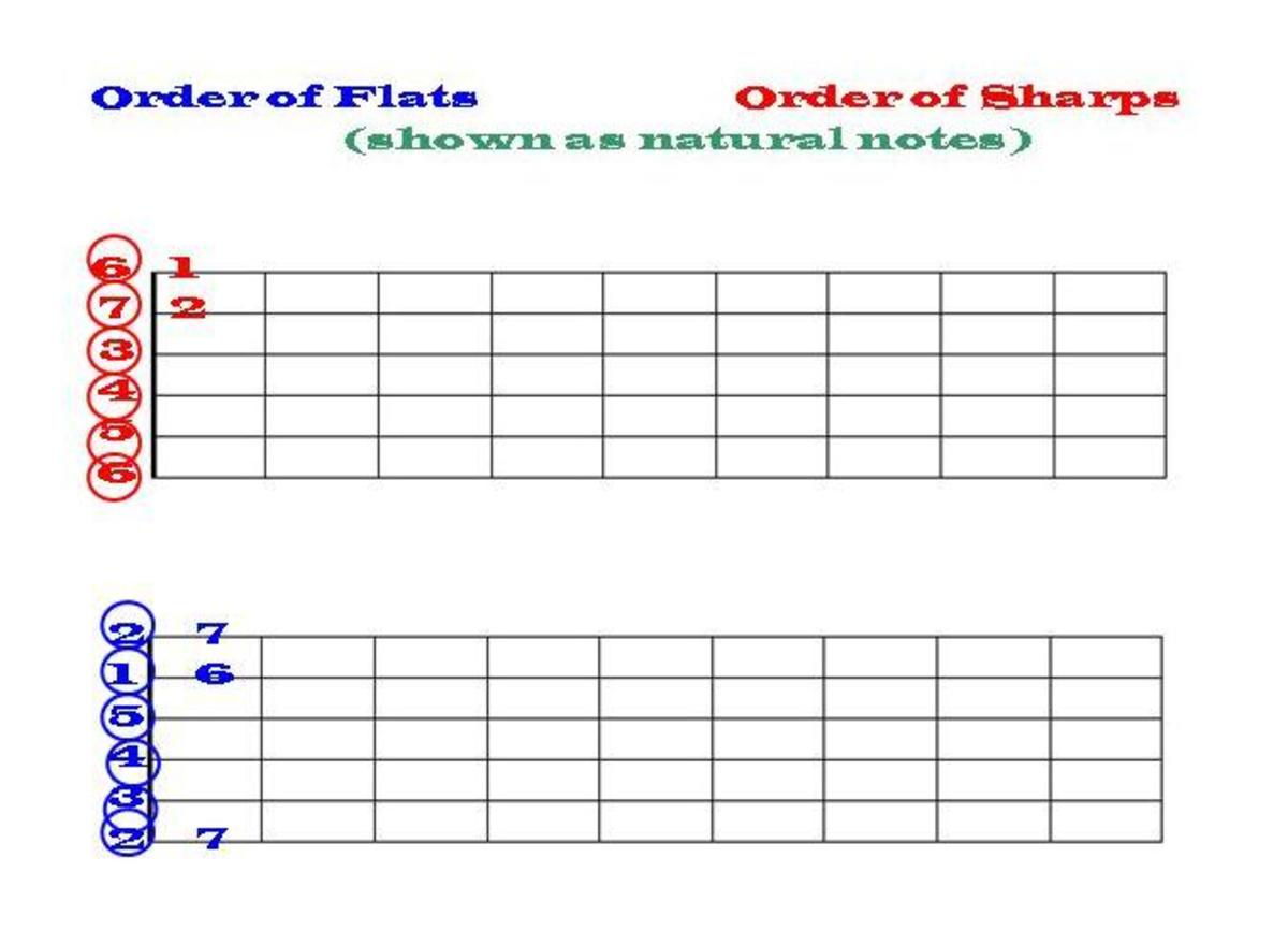 The order of flats and sharps will be easy to remember, if you know the names of the guitar strings, and the numbers shown here.