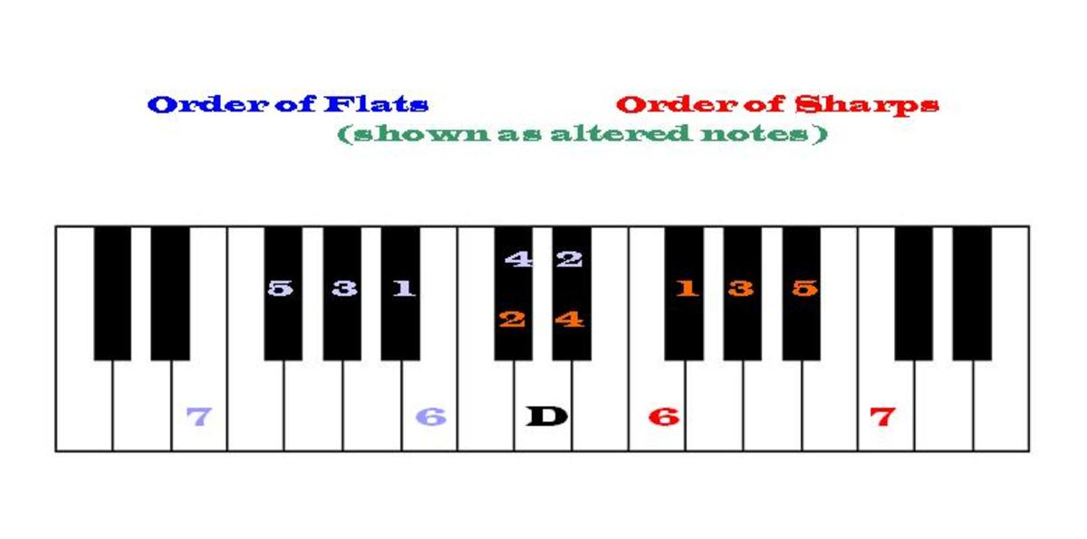 The order of flats (blue) and sharps (red) can be seen as an attractive pattern on a keyboard.