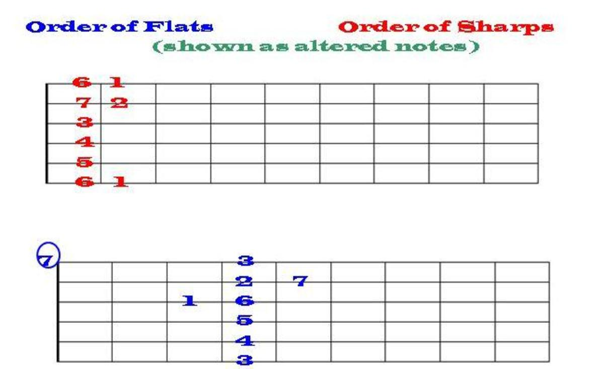"When you look at the ""order of sharps or of flats"" as the actual altered notes on the guitar fretboard, the visual image is not nearly as memorable."