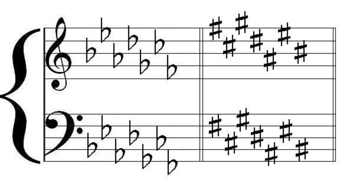 Flats and Sharps look a certain specific way when placed correctly on the staff to indicate key signatures.