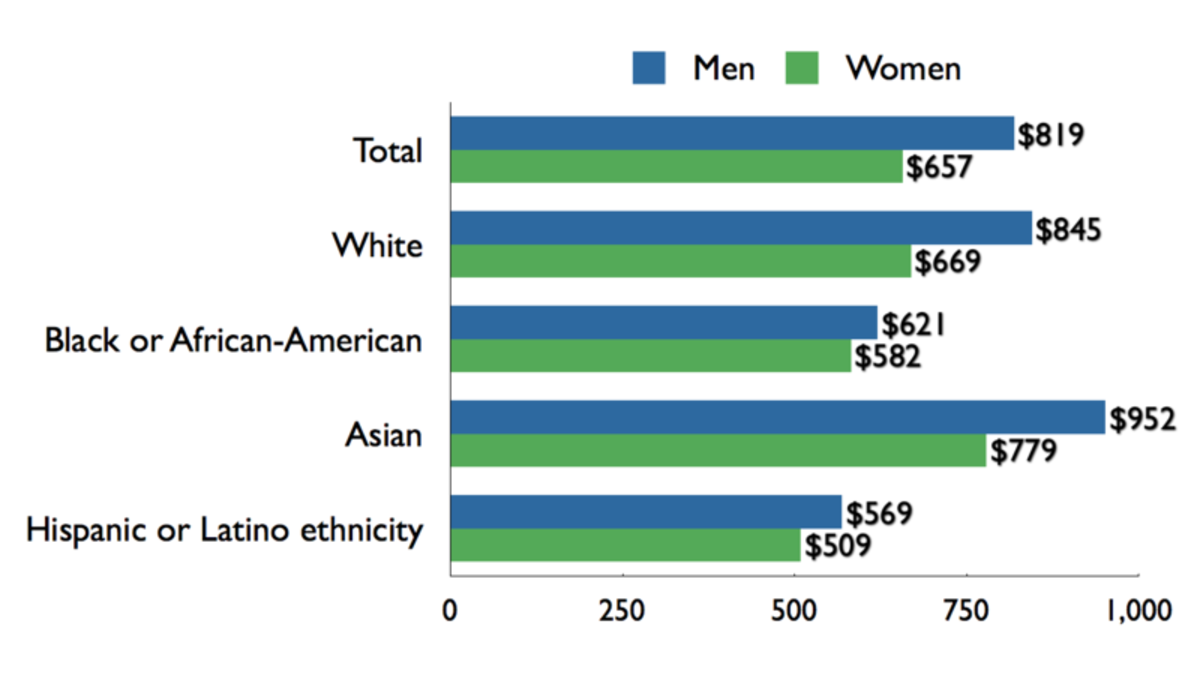 Male/female income disparity, US, 2009 (Weekly income)
