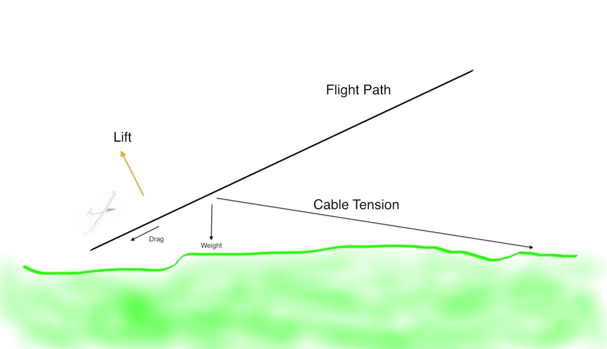 Forces Acting on a RC Glider
