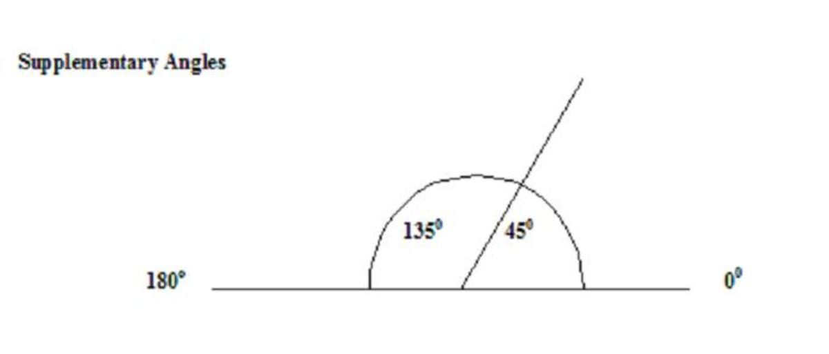 An acute and an obtuse angle equaling 180 degrees are supplementary angles. Here angle BAC = 135 degrees and angle CAD = 45 degrees.
