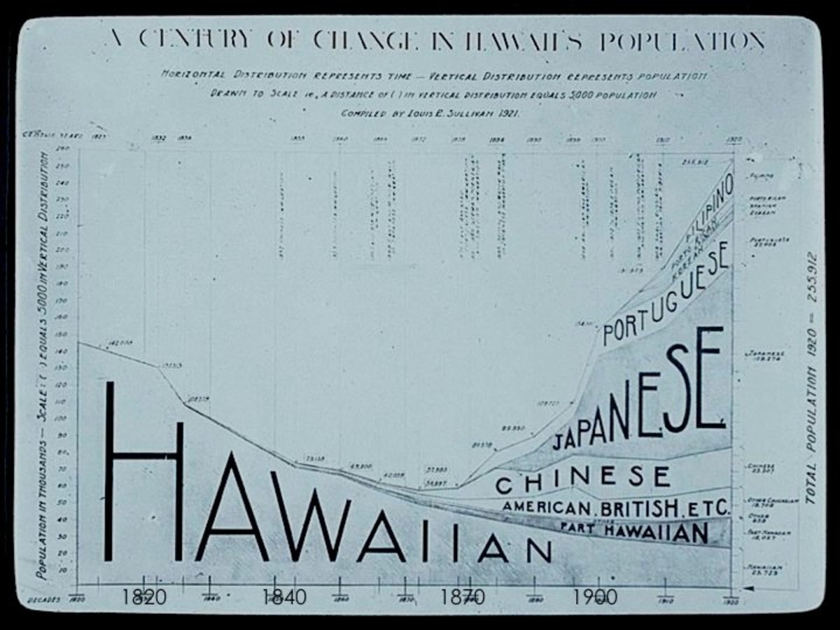 Graph displaying the immigration to Hawaii.