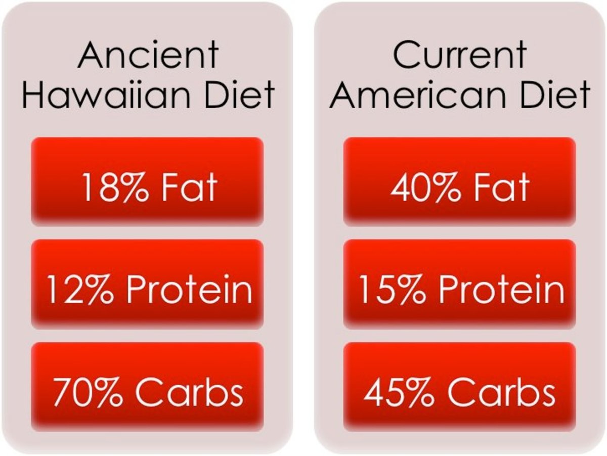 This visual aid illustrates the differences between the Ancient Hawaiian diet and today's American Diet.
