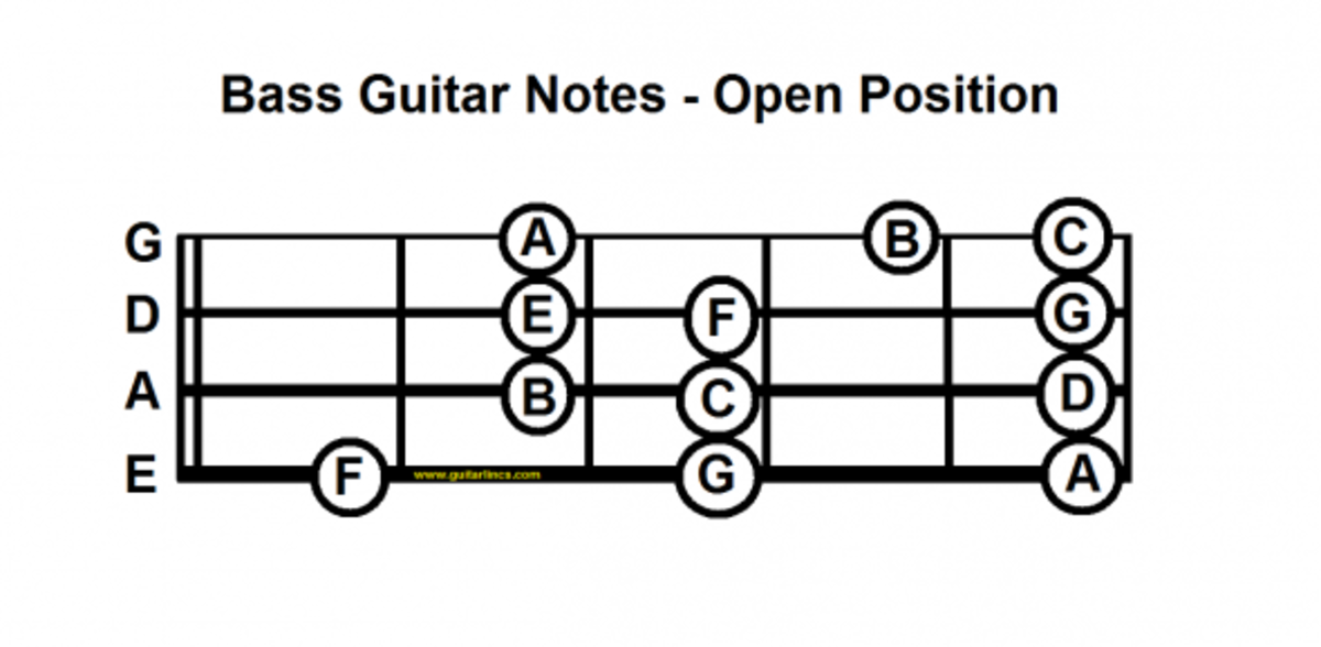 bass guitar notes open position