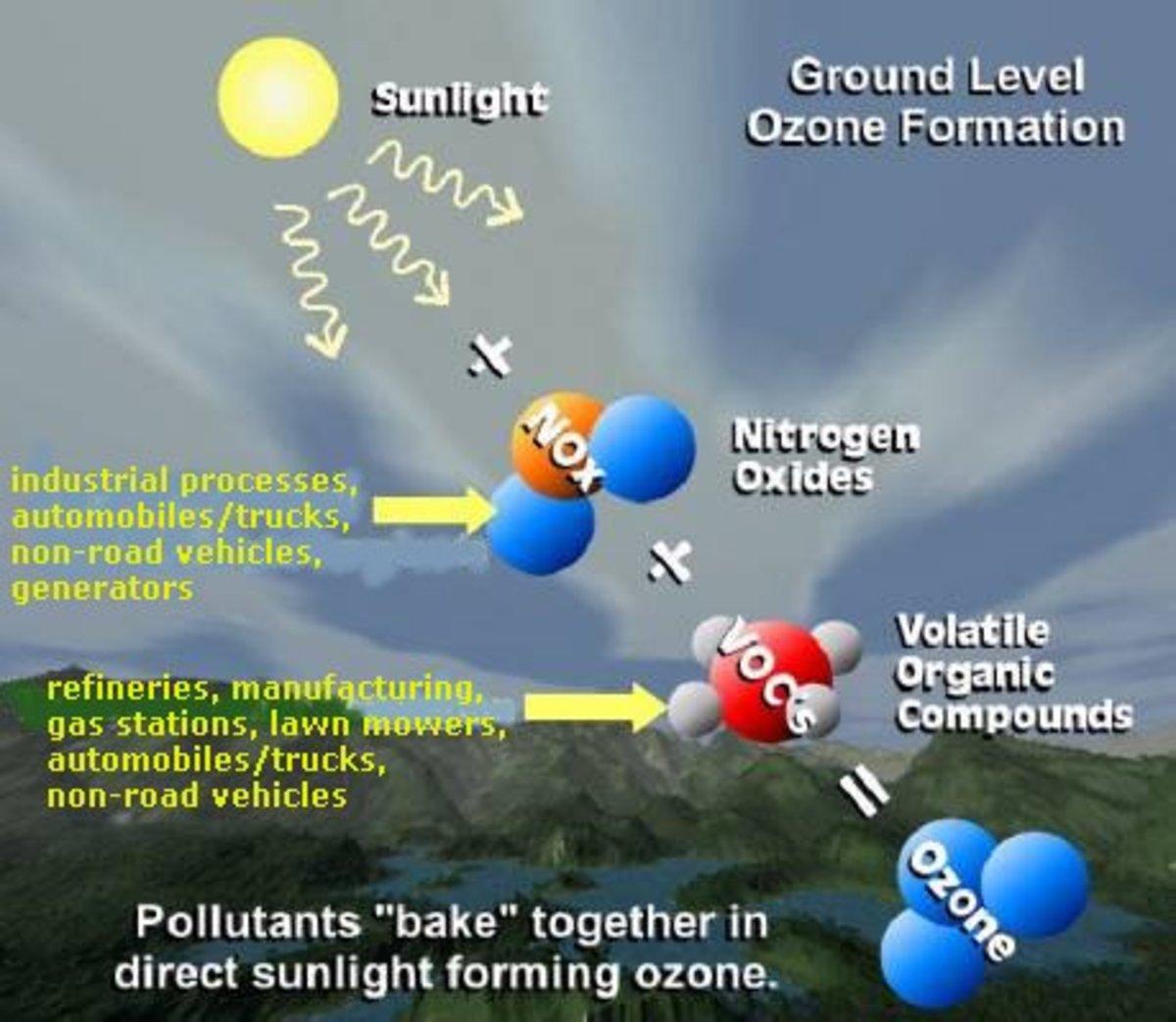 Ground Ozone
