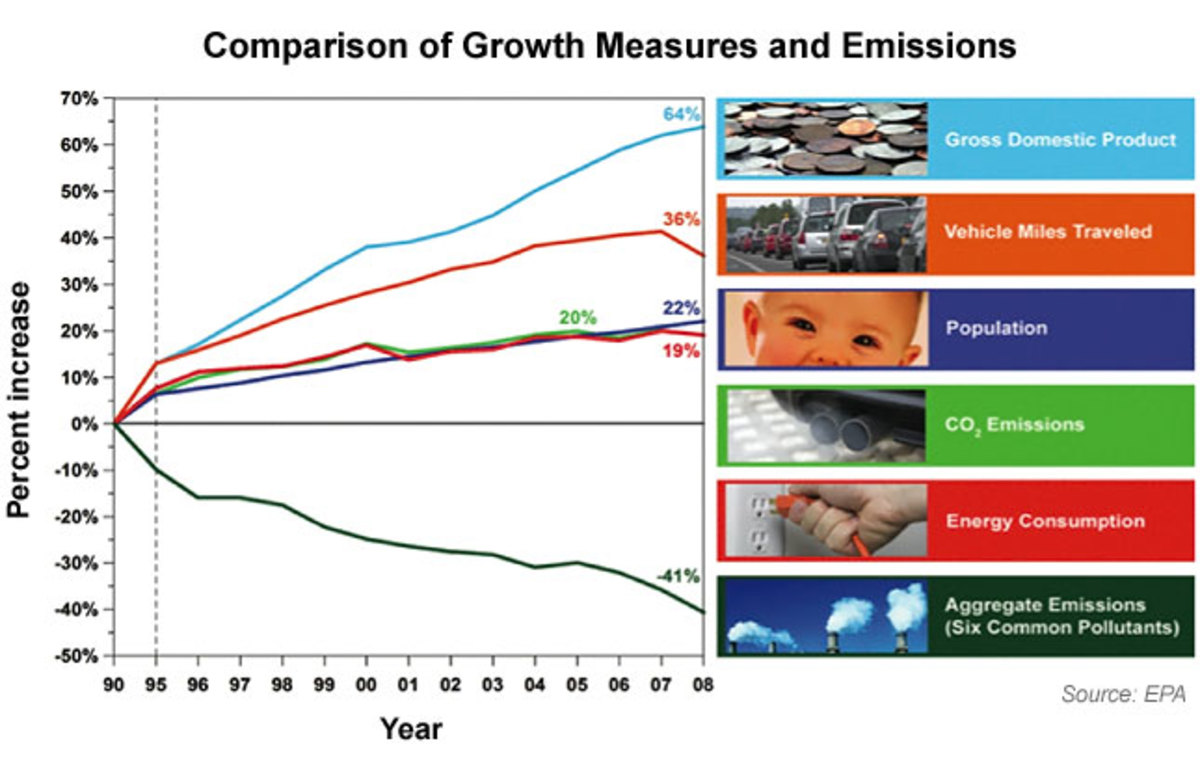 Decreases in US air pollution