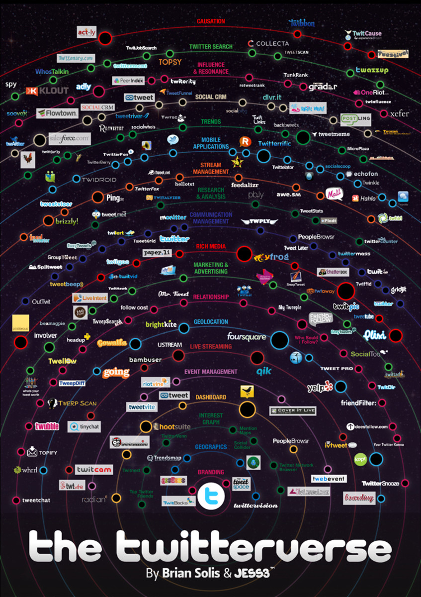 The Twitterverse: Data Visualization