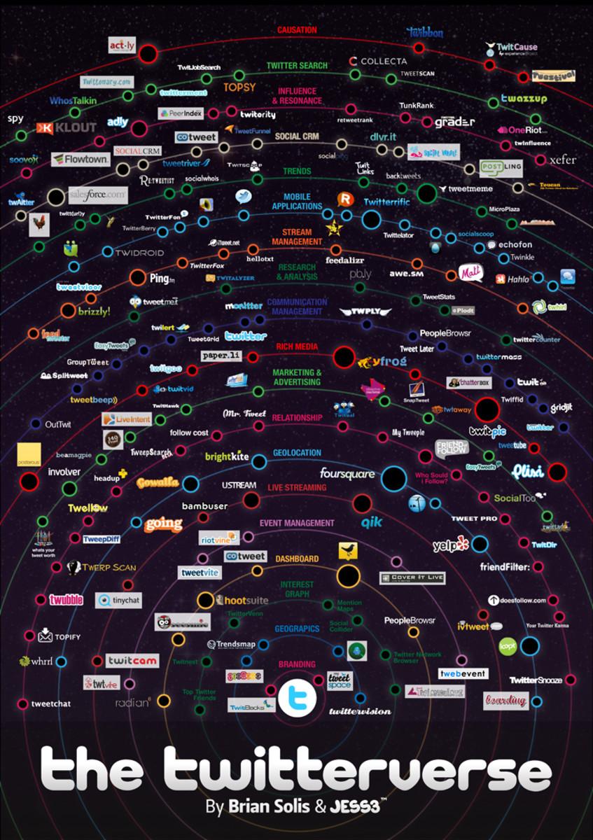 The Twitterverse: Data Visualization