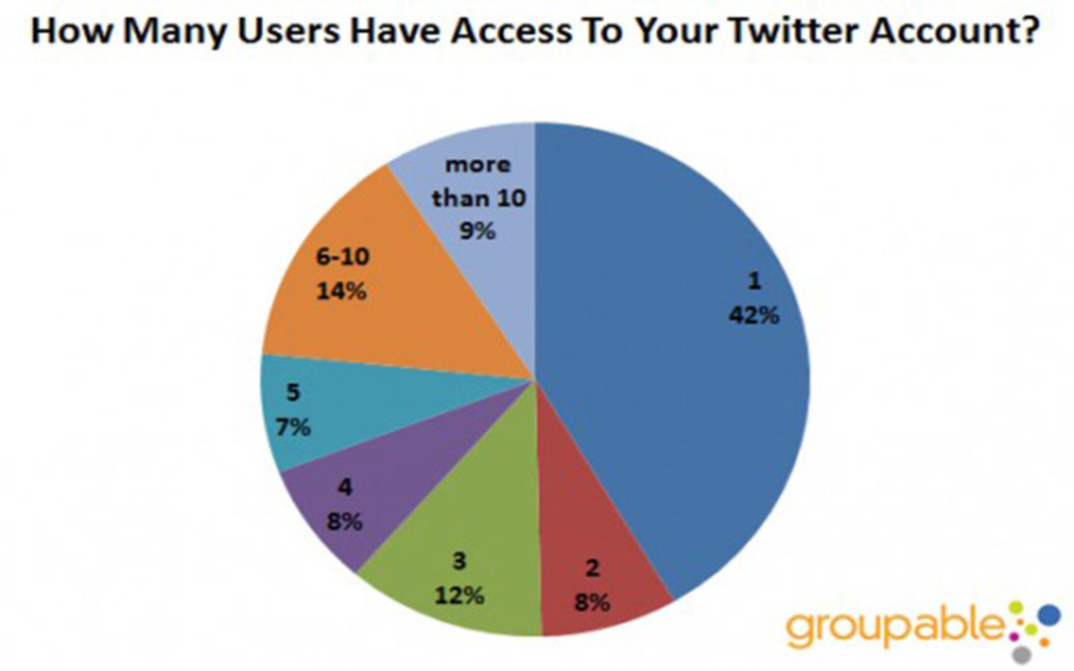 Every group you interact with on Twitter, you should assume the immediate audience is three to eight times  higher. If your media interaction is 85.2%, you message will be amplified sevenfold