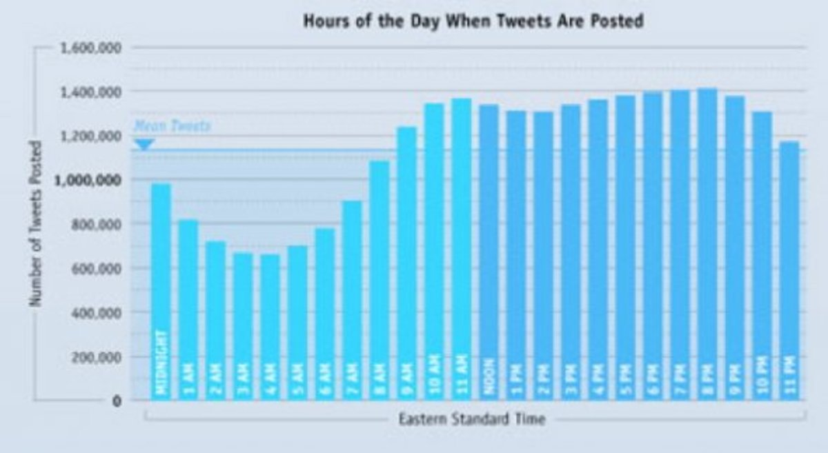 People tweet at work