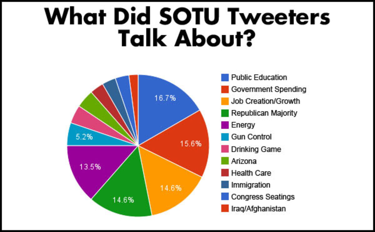 These statistics show how trending and beneficial social media can be in an array of topics