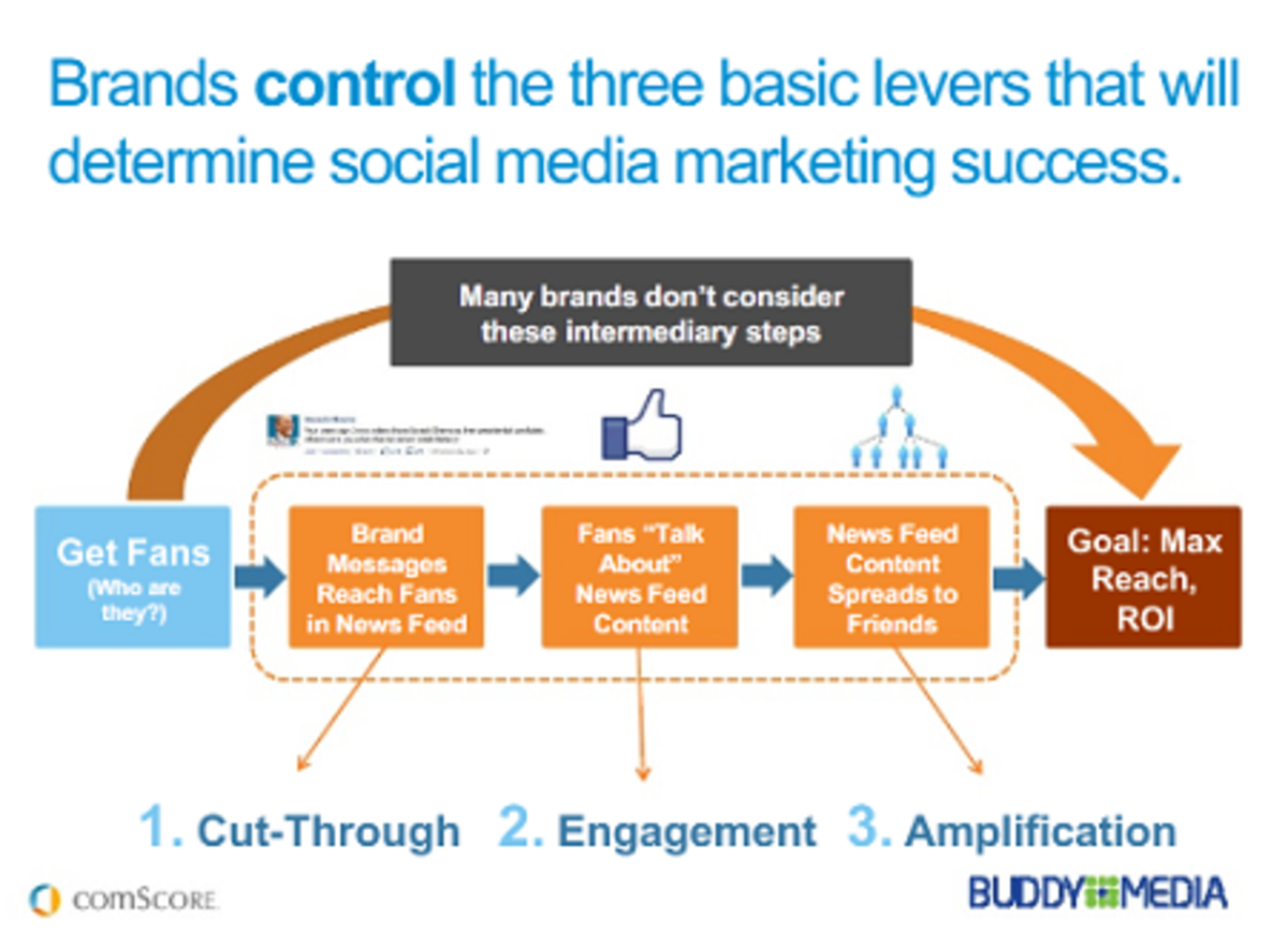 3 Missing elements of Social Media success. Buddy Media Research recently released a report on the effectiveness of social promotions during the past 2011 retail holiday season