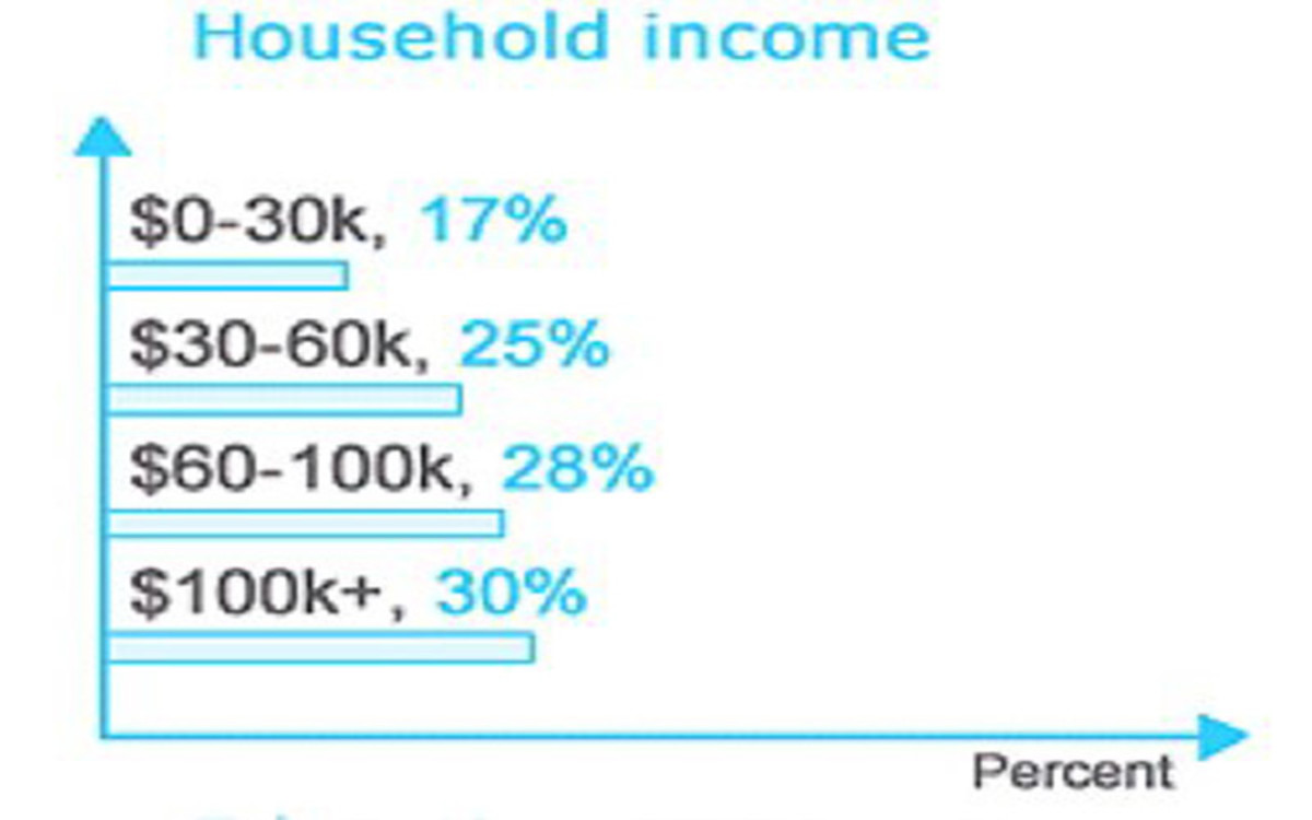 Twitter users make decent money.s Chart shows Household income