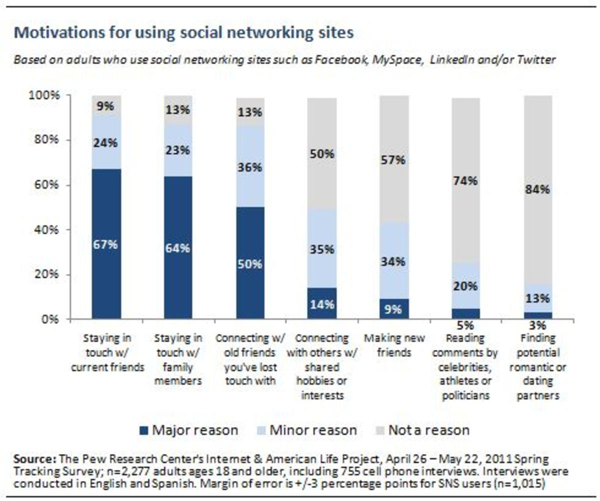 Anyone who's not using social network probably wonders what the fuss is about. Adult Americans answered that social networks let them stay in touch with family members, connect with friends. The chart below shows their Motivations using socical media