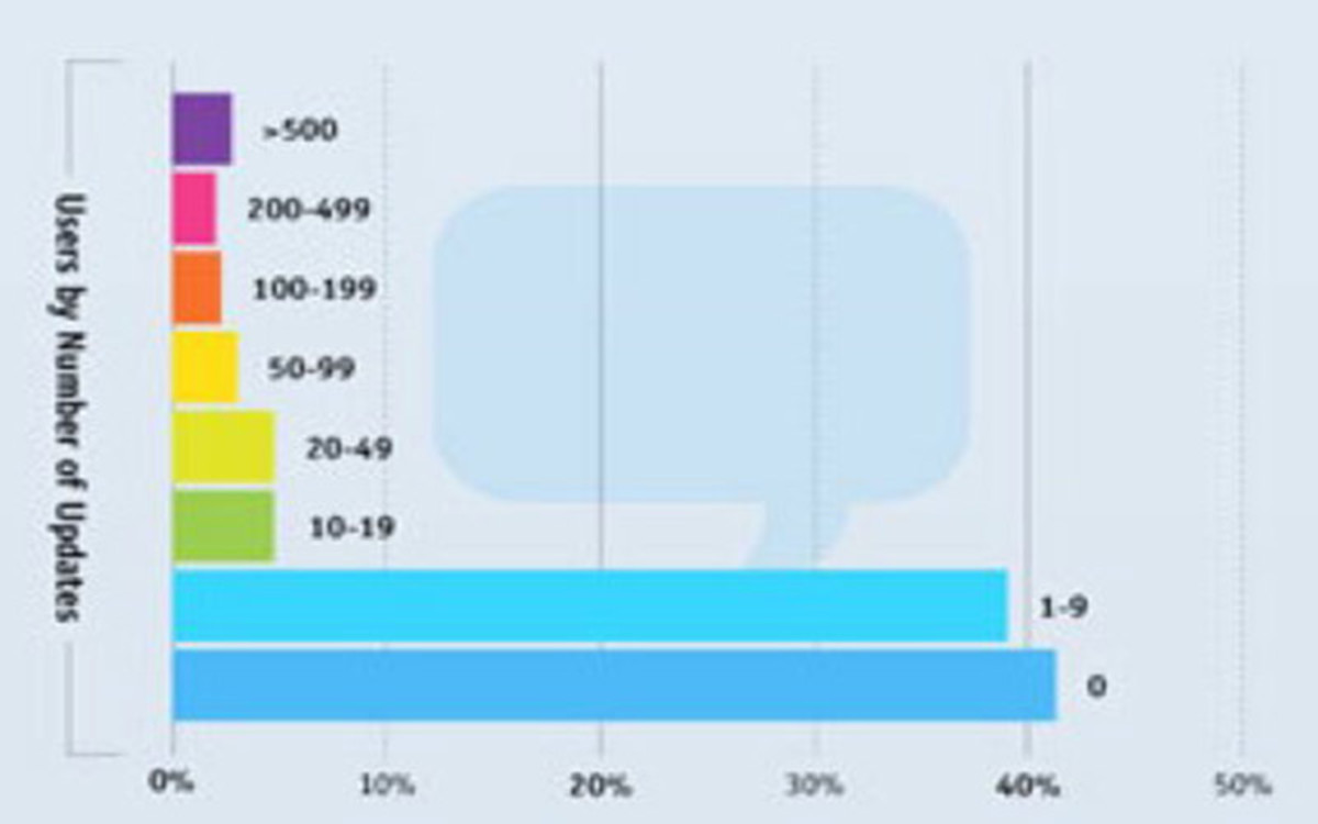 In Fact, well over 70% have never tweeted more than 9 times ever