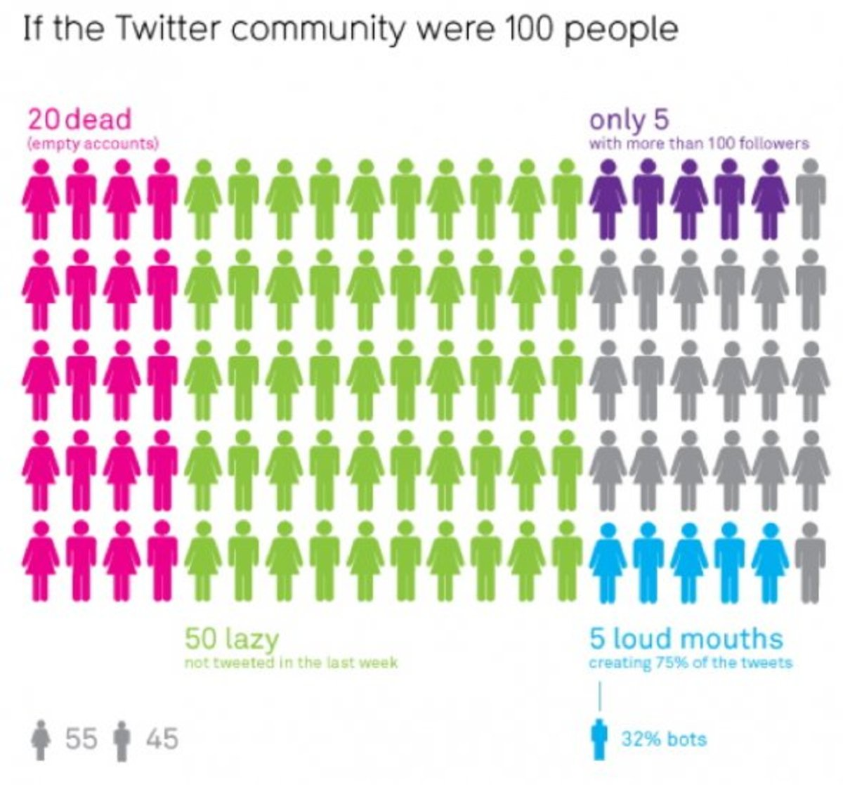 Twitter Statistics: If the Twitter community were 100 people