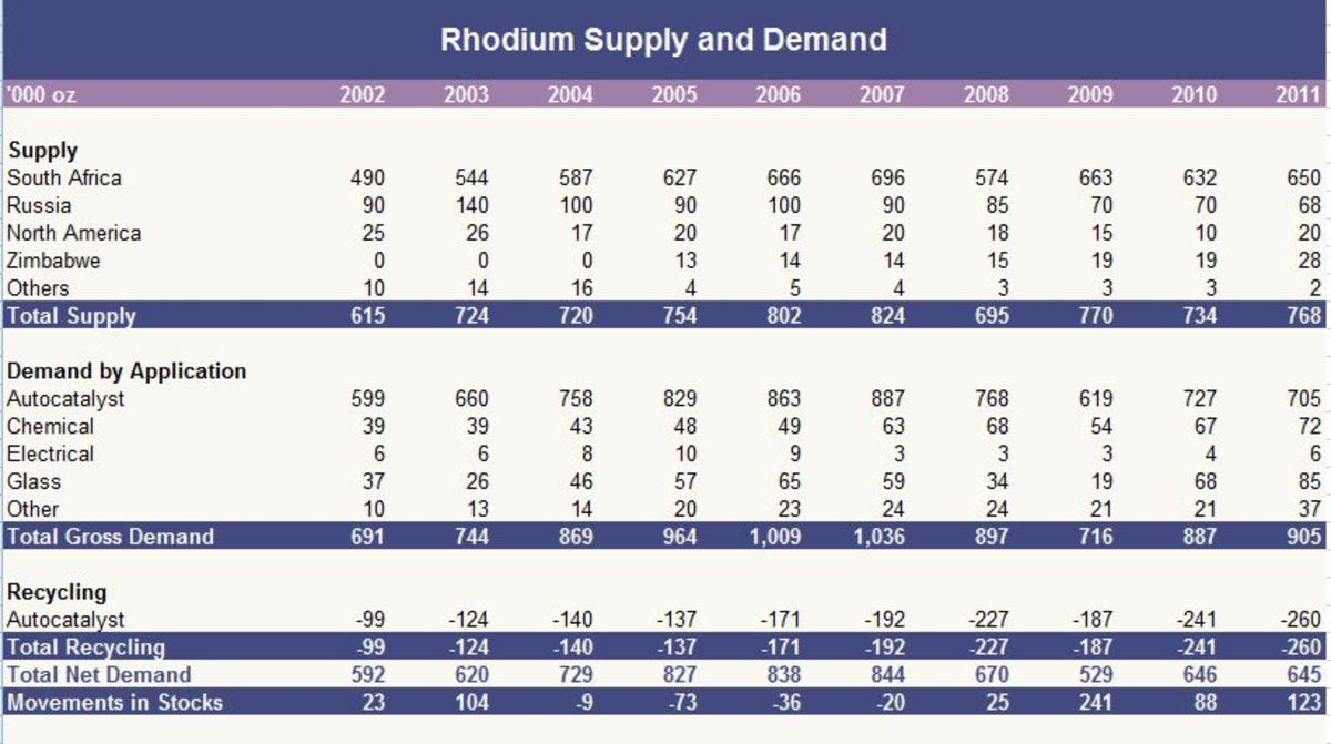 rhodium-as-an-investment