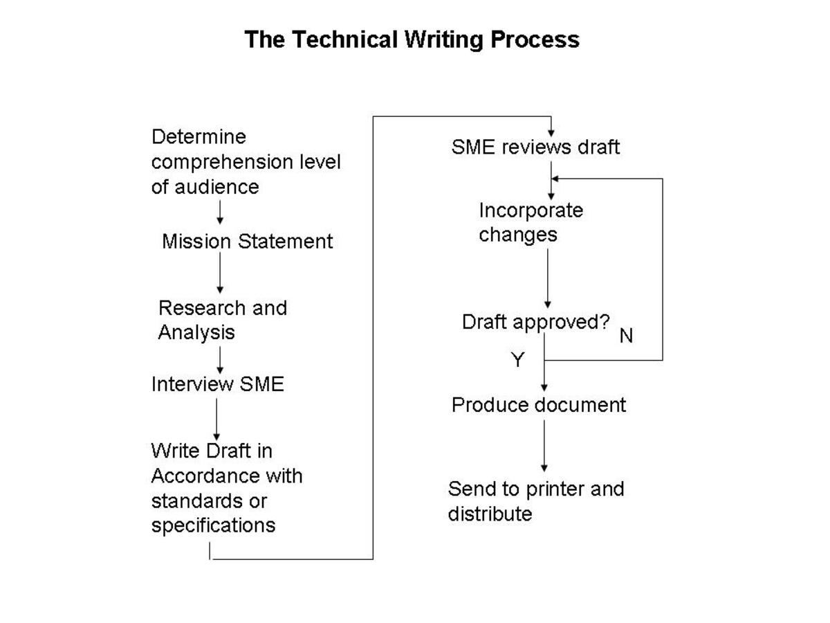 technical writing process Process of technical writing whether you're writing software manuals, online help, brochures, or scripting a video, the core goals of technical writing remain the same, the technical writer must learn to understand the technology, develop a body of information that can help the end user to understand and use the technology,.